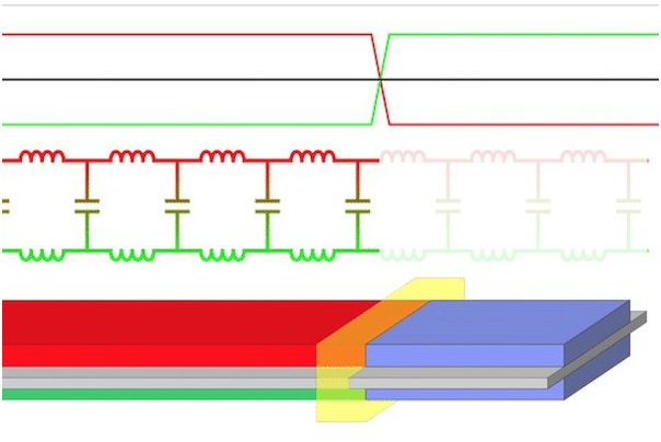 Using Return Paths that Follow Least Impedance to create a better